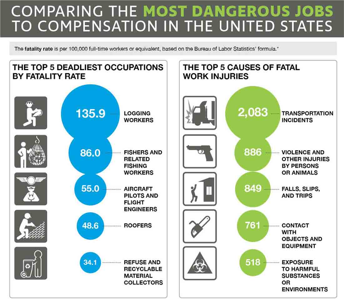 The Most Dangerous Jobs in the United States