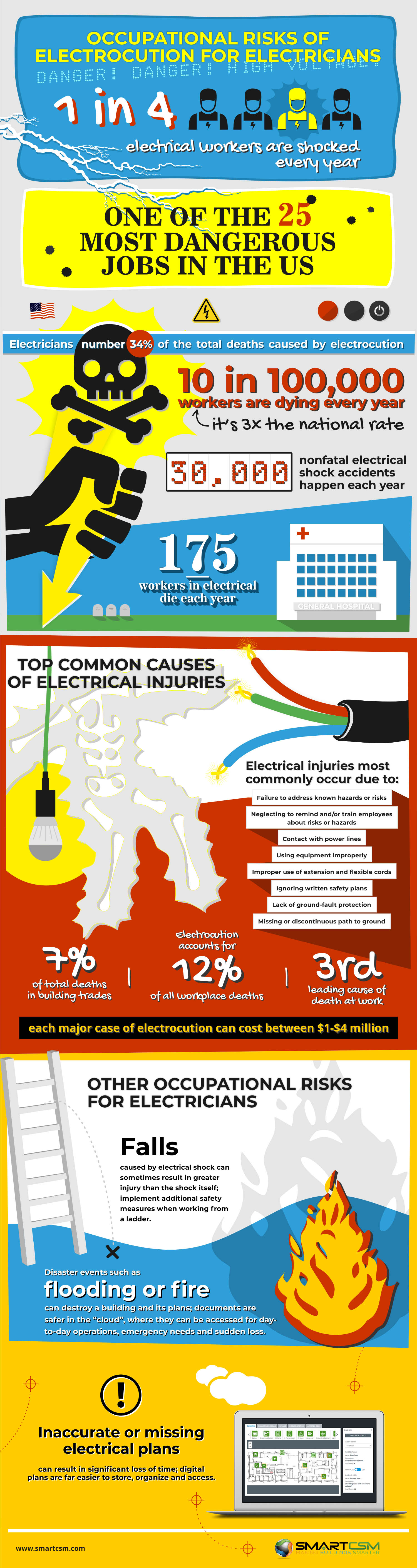 The Top Occupational Risk for Electricians