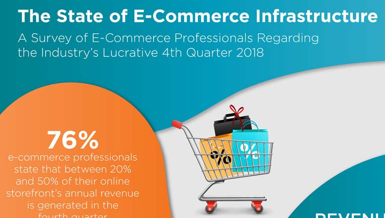 The State of e-Commerce Infrastructure