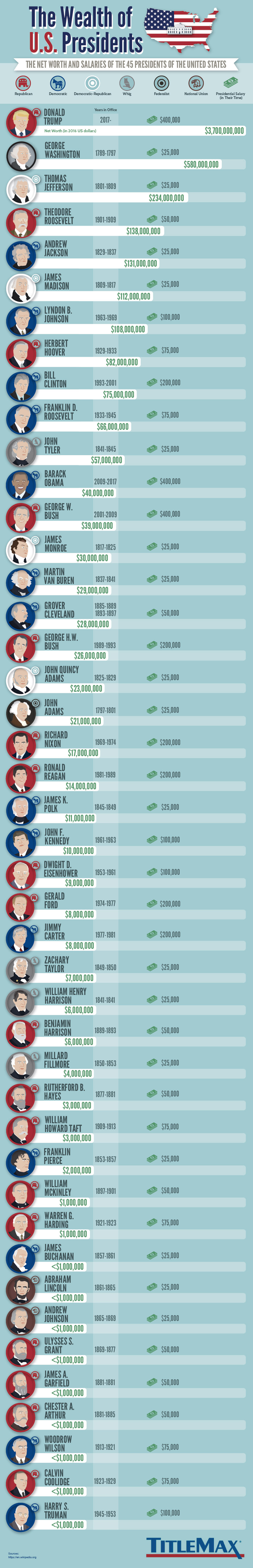 The Wealth of U.S. Presidents
