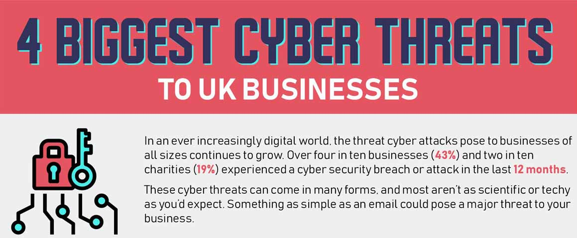 4 Biggest Cyber Threats To UK Businesses