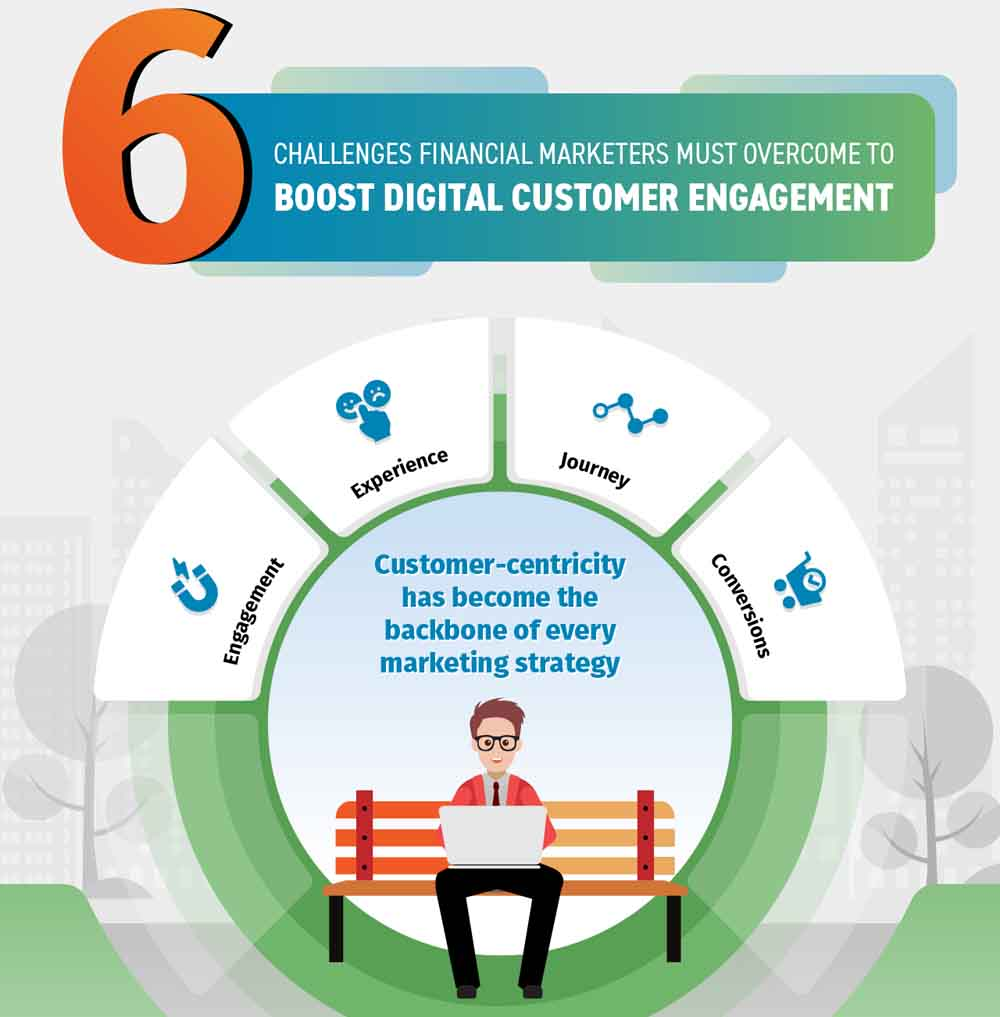 6 Challenges Financial Marketers Must Overcome to Boost Digital Customer Engagement