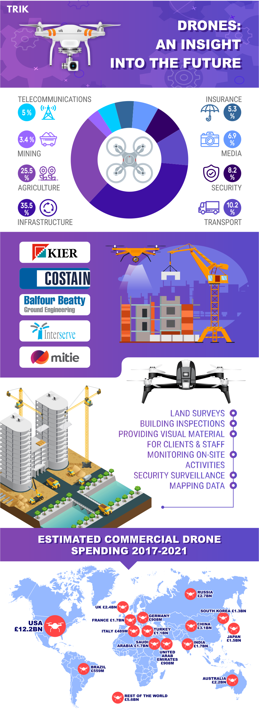 Drones: An Insight Into The Future