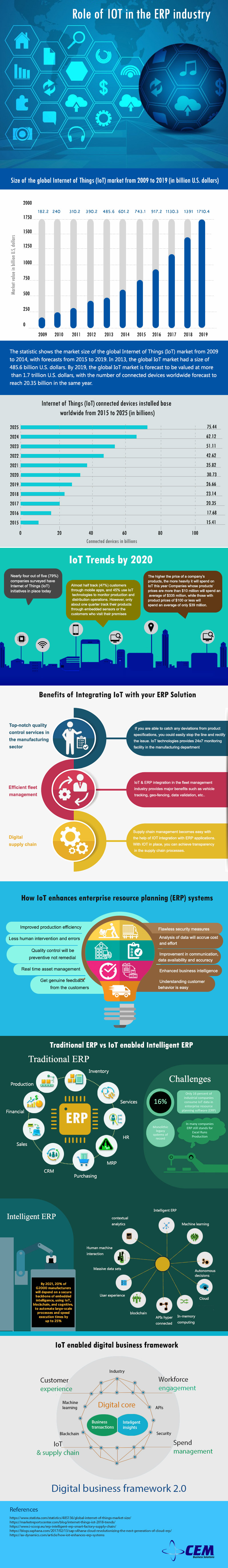 Role of IOT in the ERP Industry