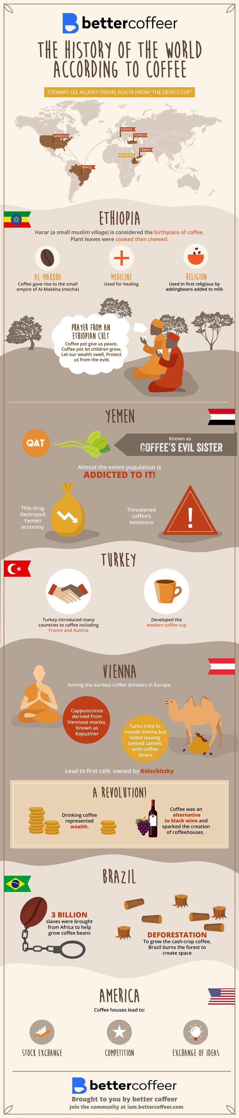 History of the World According to Coffee