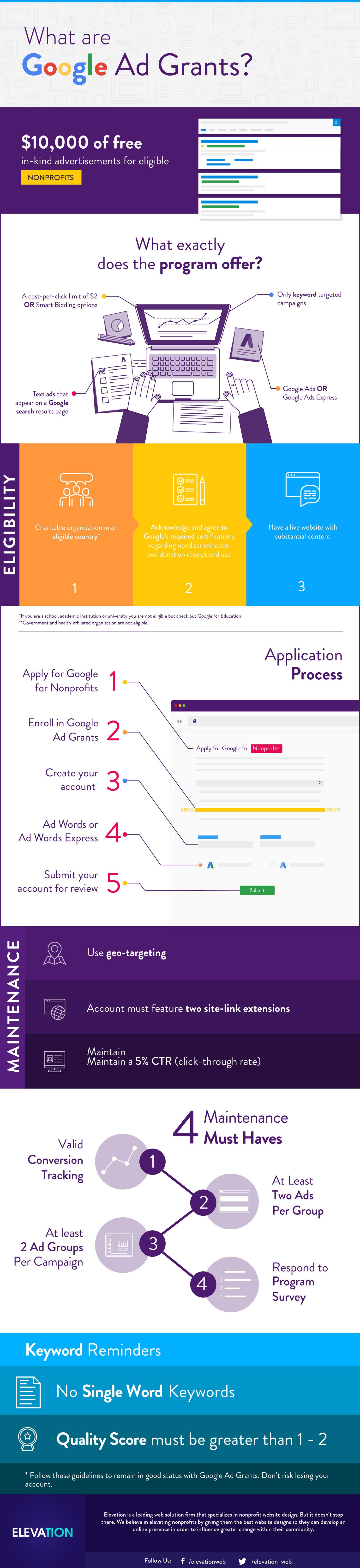 Rundown: The Google Ad Grant Essentials