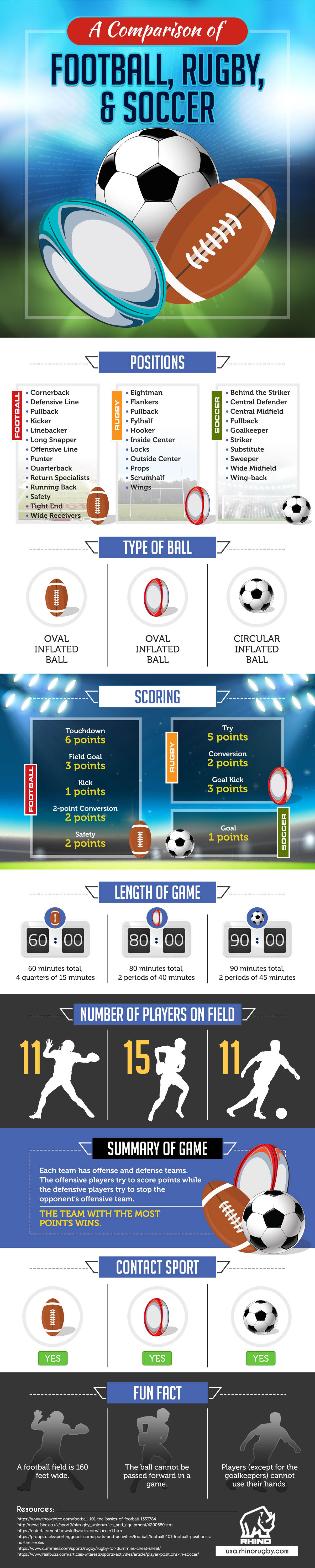 Comparison of Football, Rugby, and Soccer