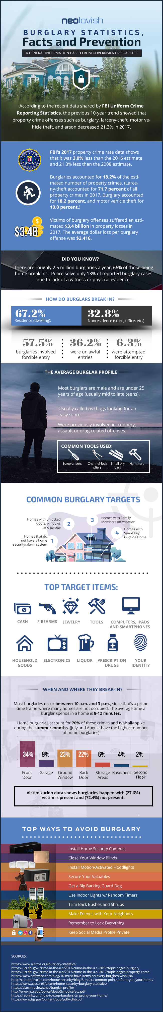 Burglary Statistics, Facts and Prevention