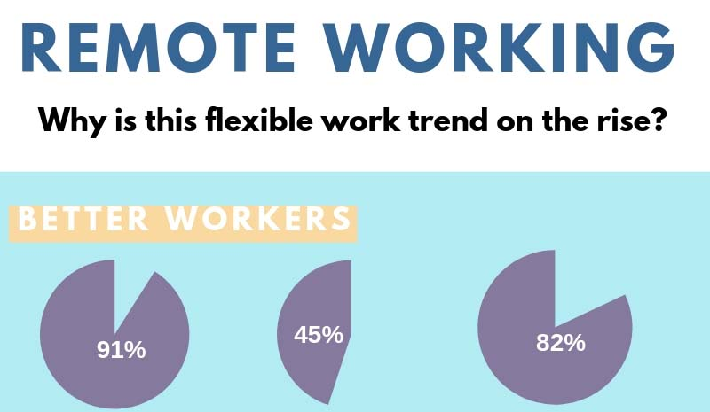 Remote Working: Why is this Flexible Work Trend on the Rise?