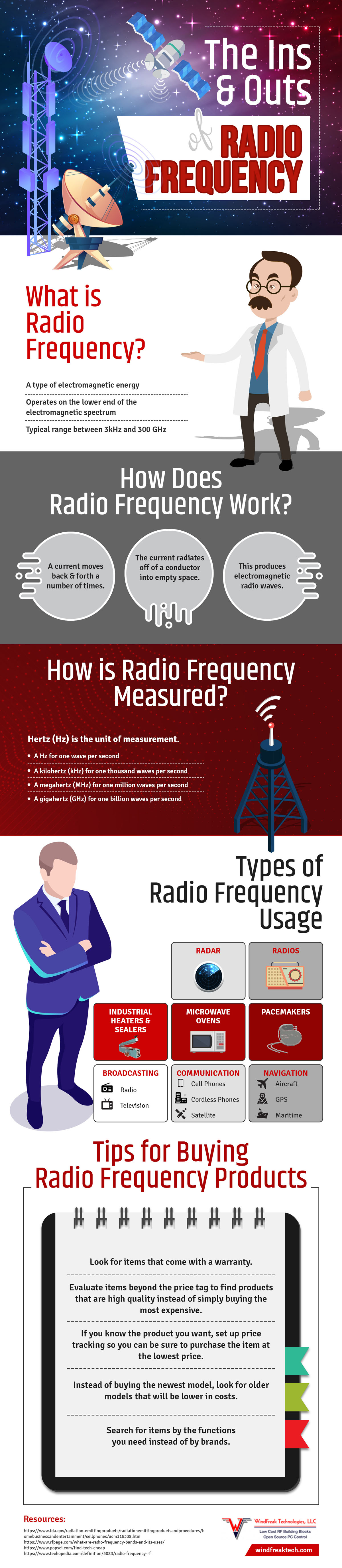 The Ins and Outs of Radio Frequencies