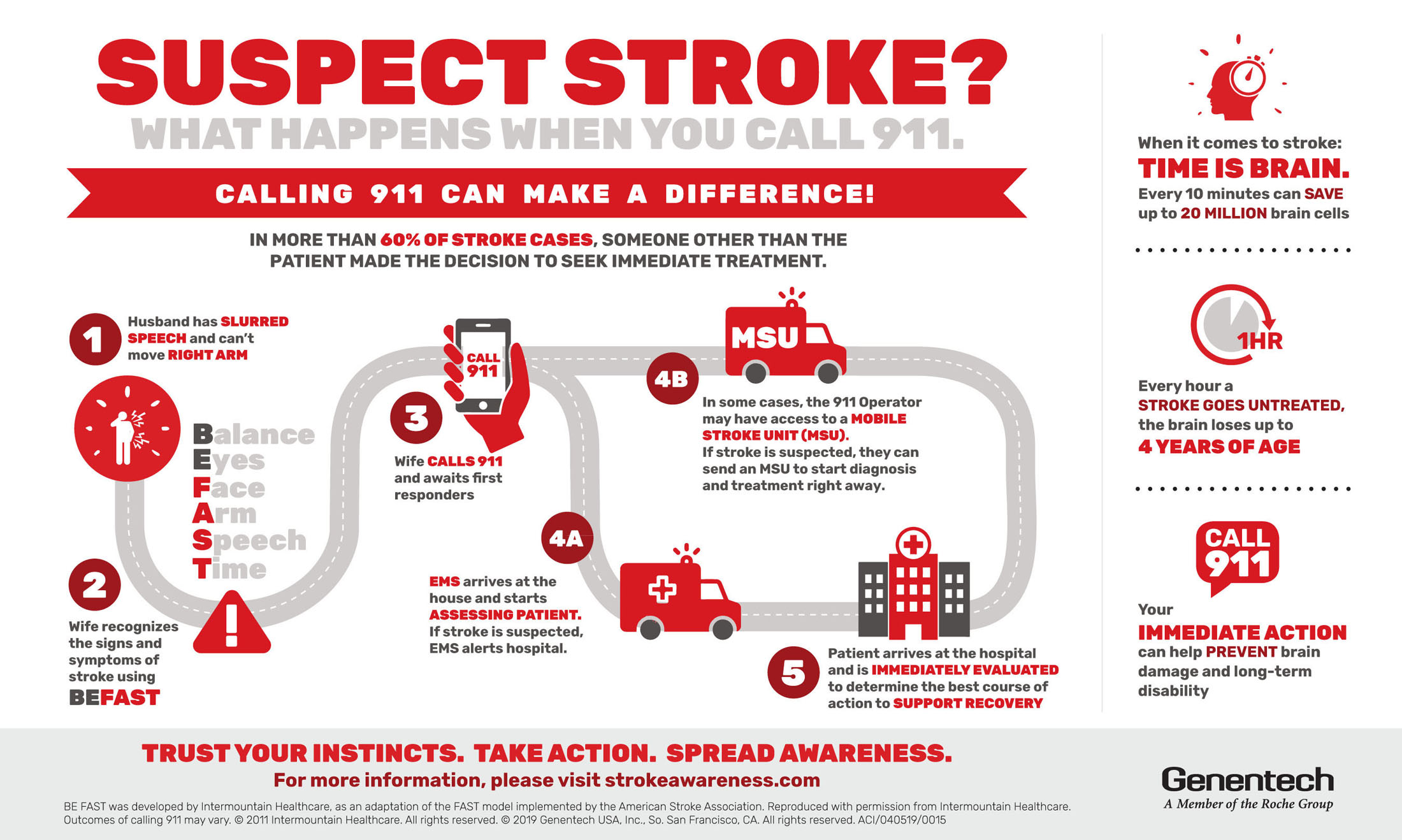 Suspect Stroke? Calling 911 Can Make a Difference