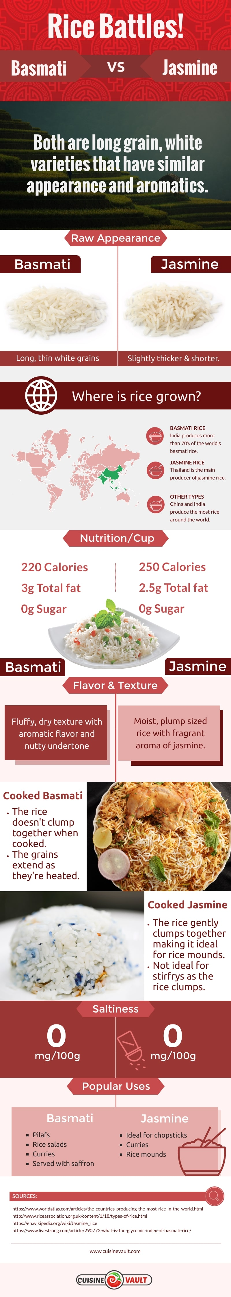 basmati rice vs jasmine rice