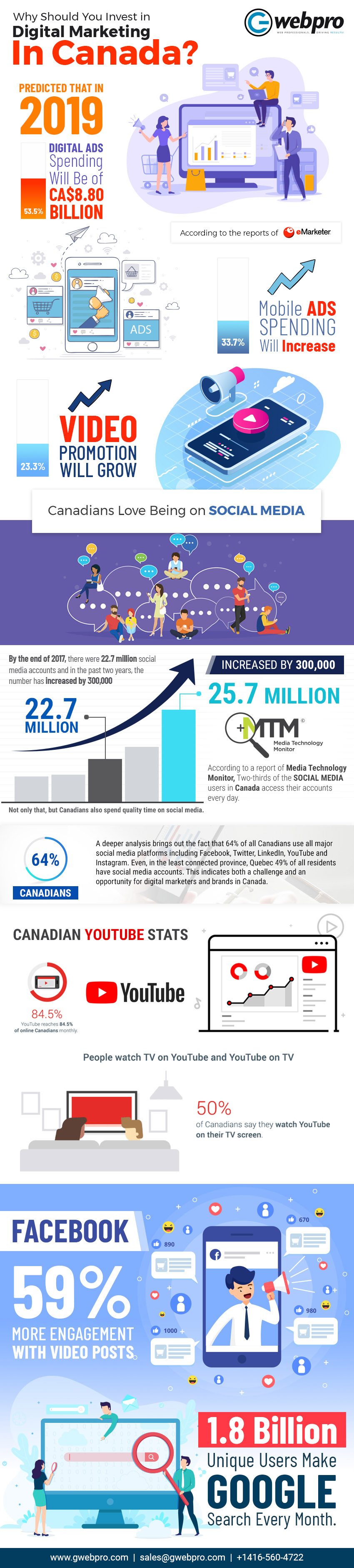 Why Should You Invest in Digital Marketing in Canada?