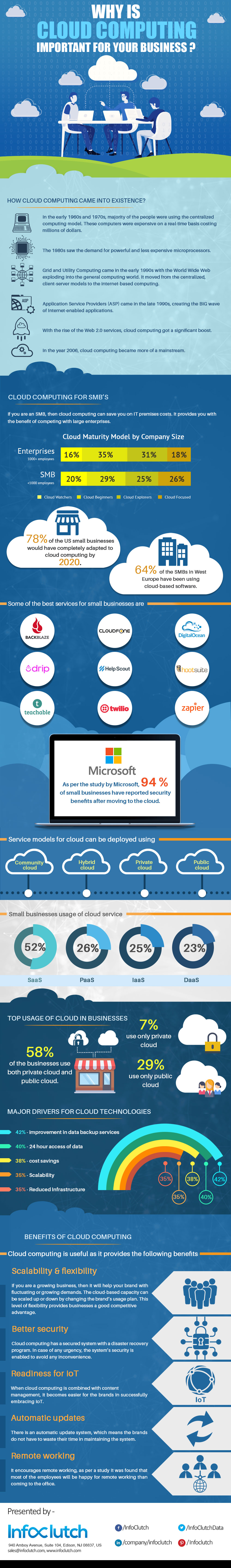Why is Cloud Computing Important for Your Business?