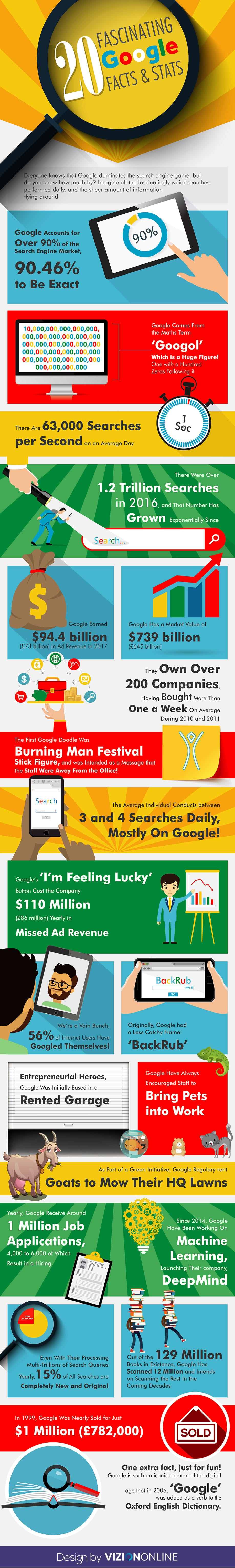 20 Fascinating Google Facts & Stats