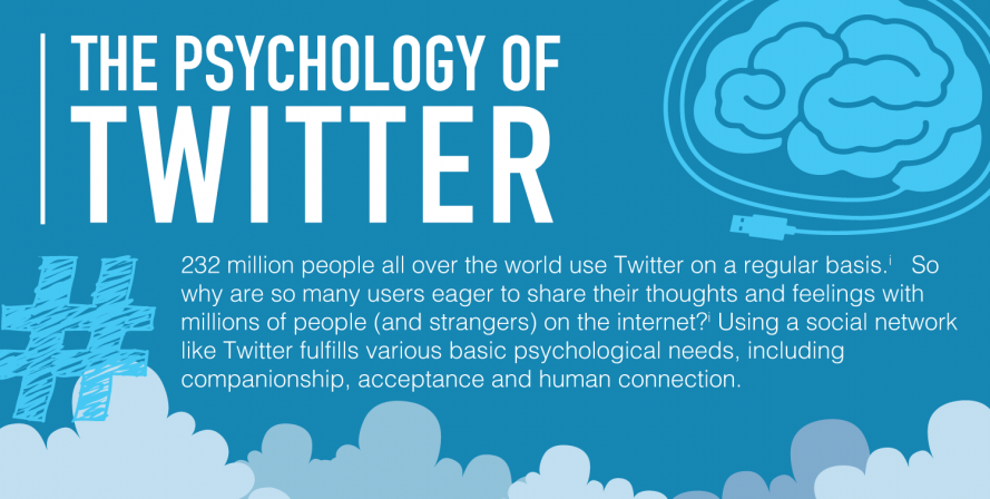The Psychology of Twitter