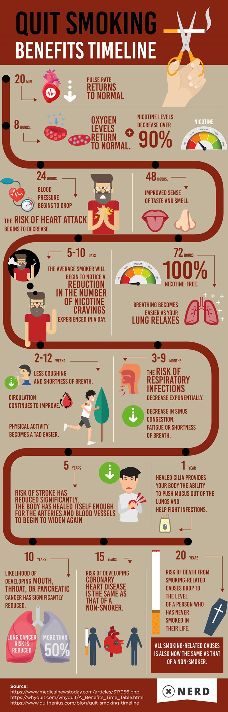 Benefits of Quitting Smoking Timeline