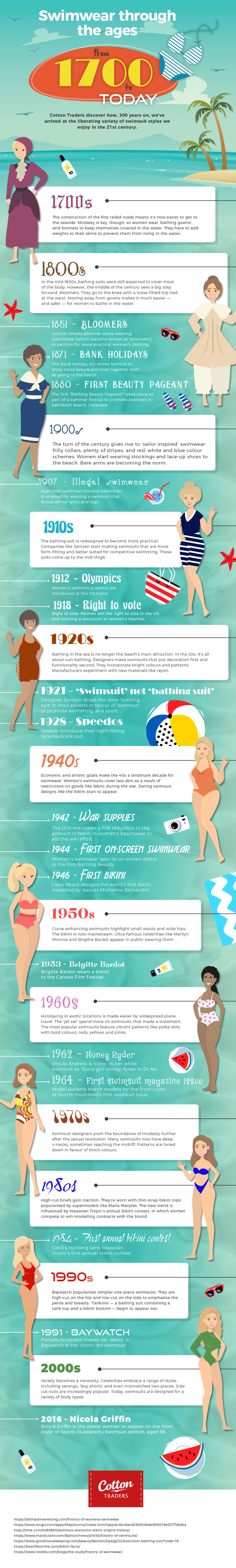 From 1700 to Today: Swimwear Through the Ages