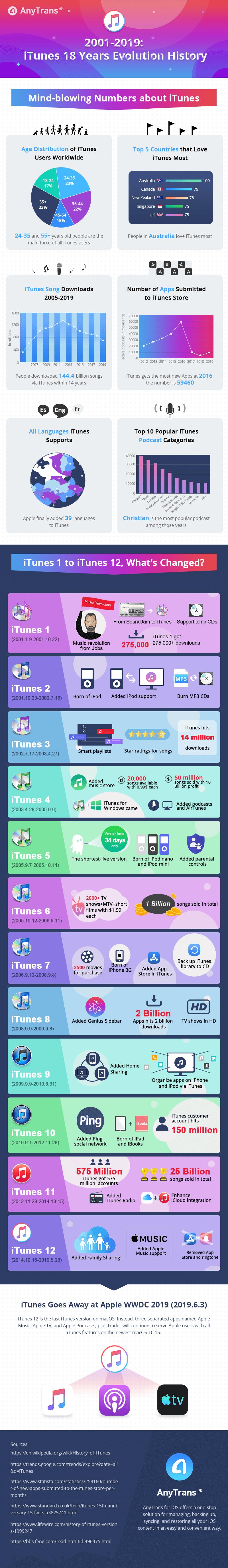 2001-2019: iTunes 18 Years Evolution History