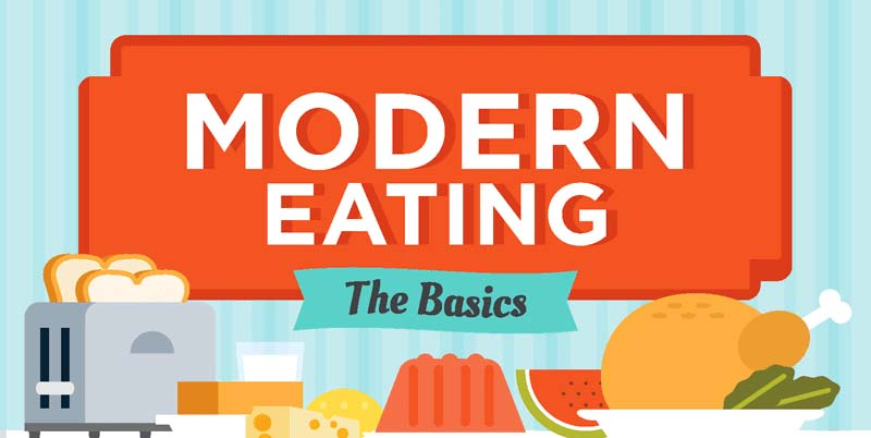 Dietary Requirements of Modern Eating