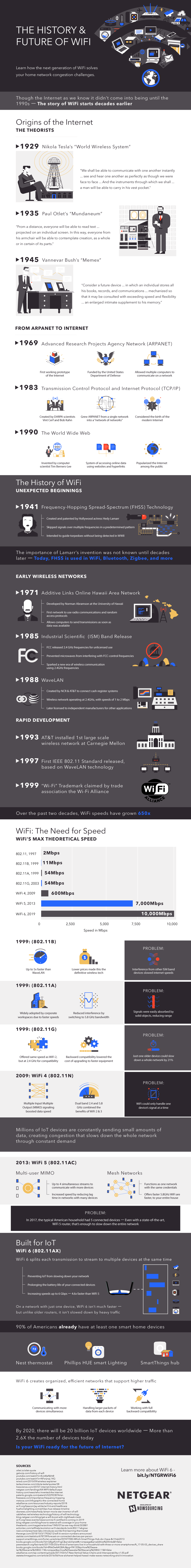 The History & Future Of WiFi