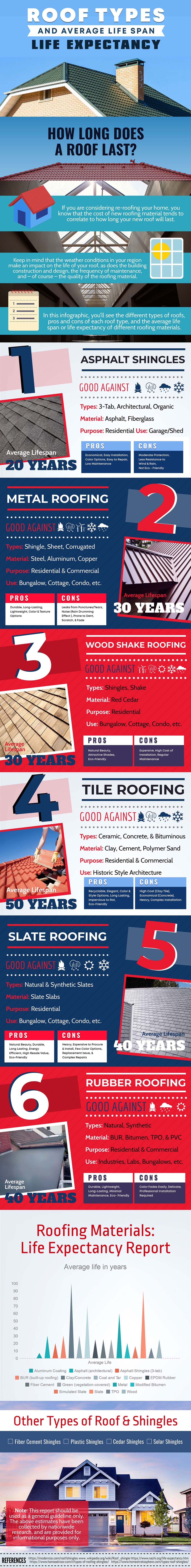 Roof Types & Average Life Span