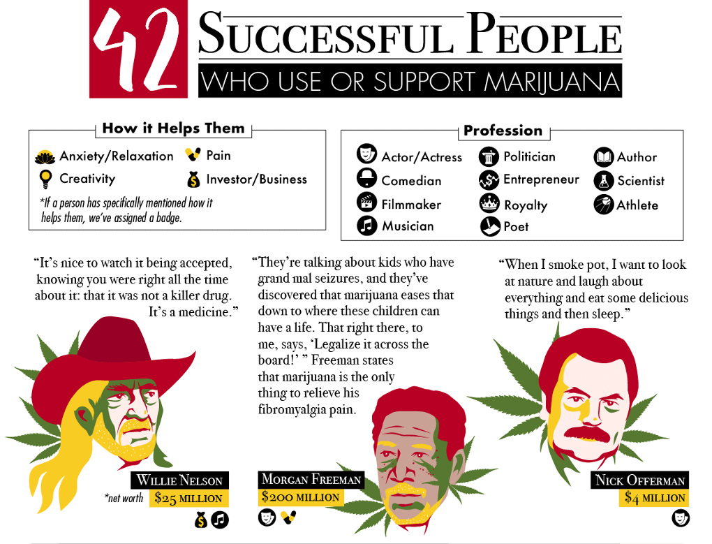 42 Successful People Who Use or Support Marijuana