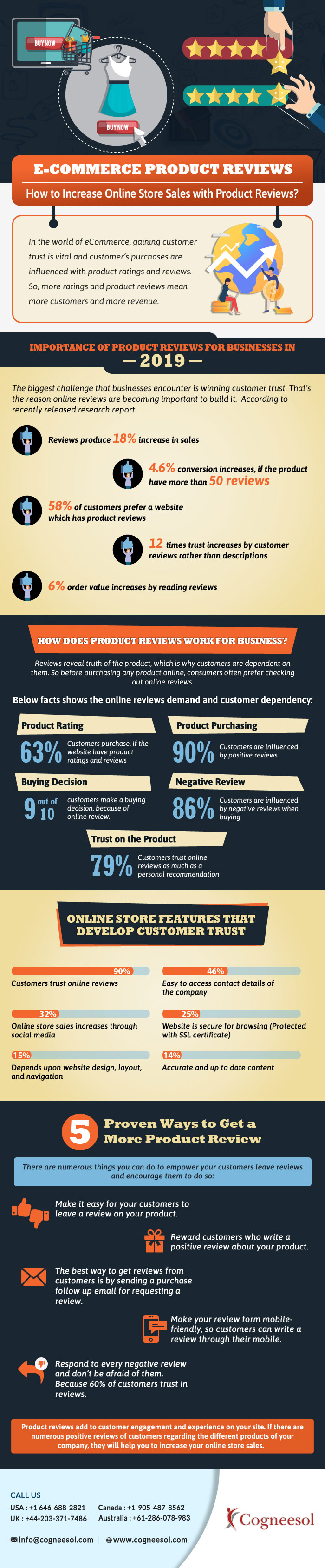 How to Increase Online Store Sales With Product Reviews