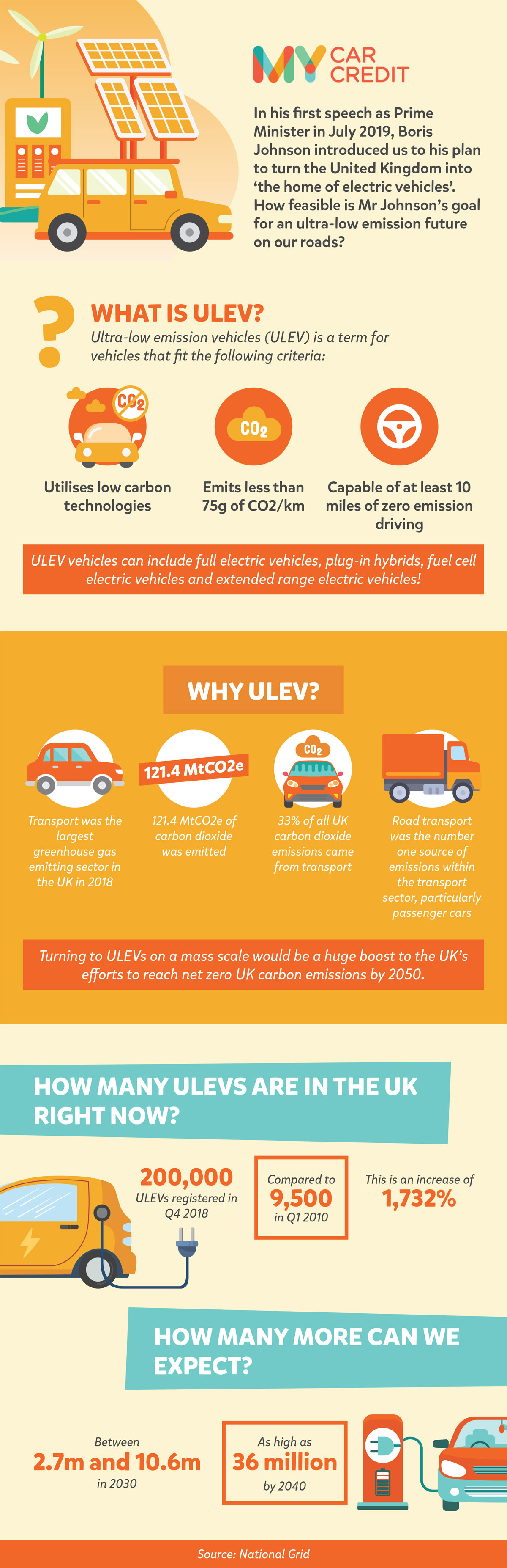 ULEVs (Ultra Low Emission Vehicles) in the UK