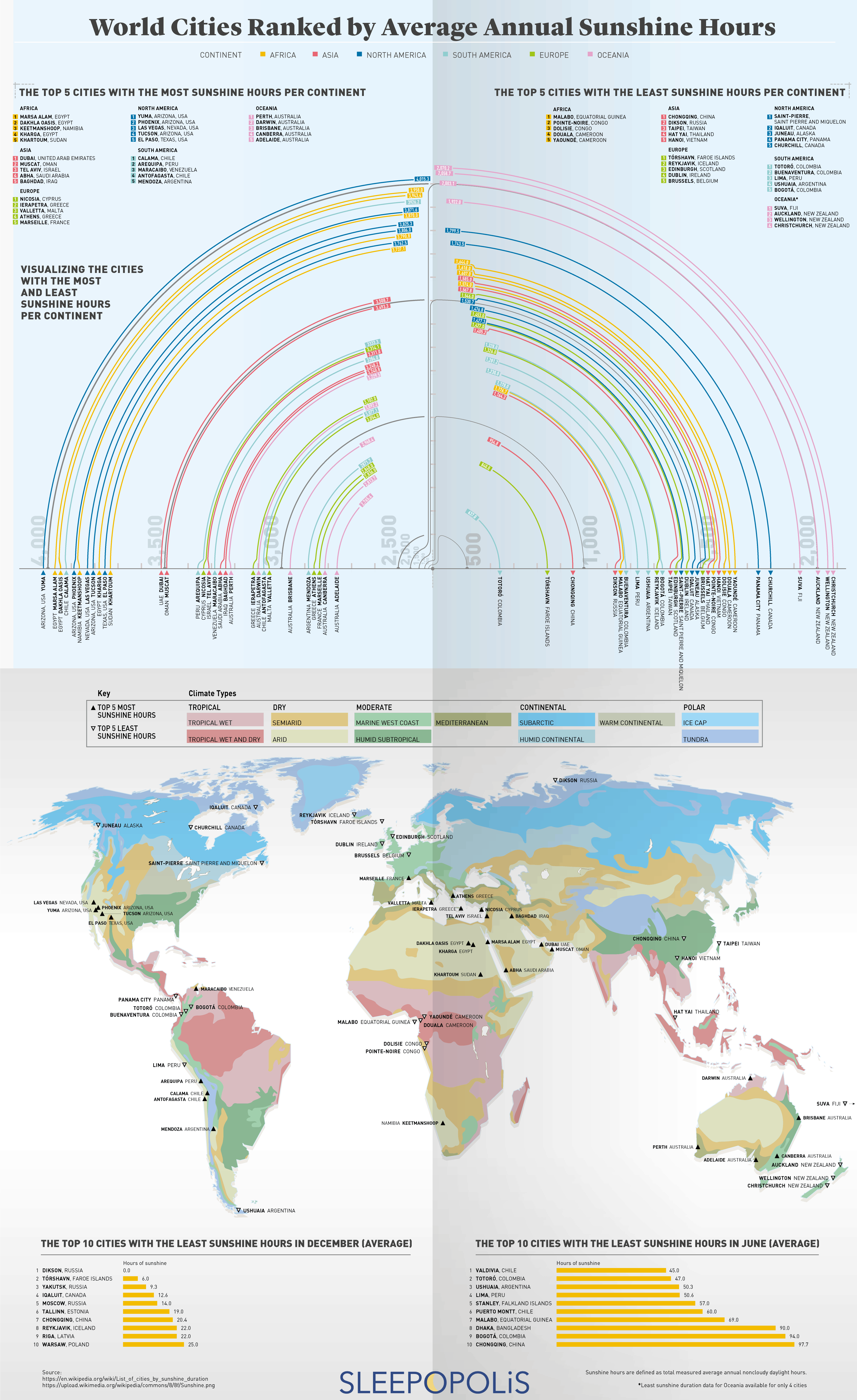 World Cities Ranked by Average Annual Sunshine Hours