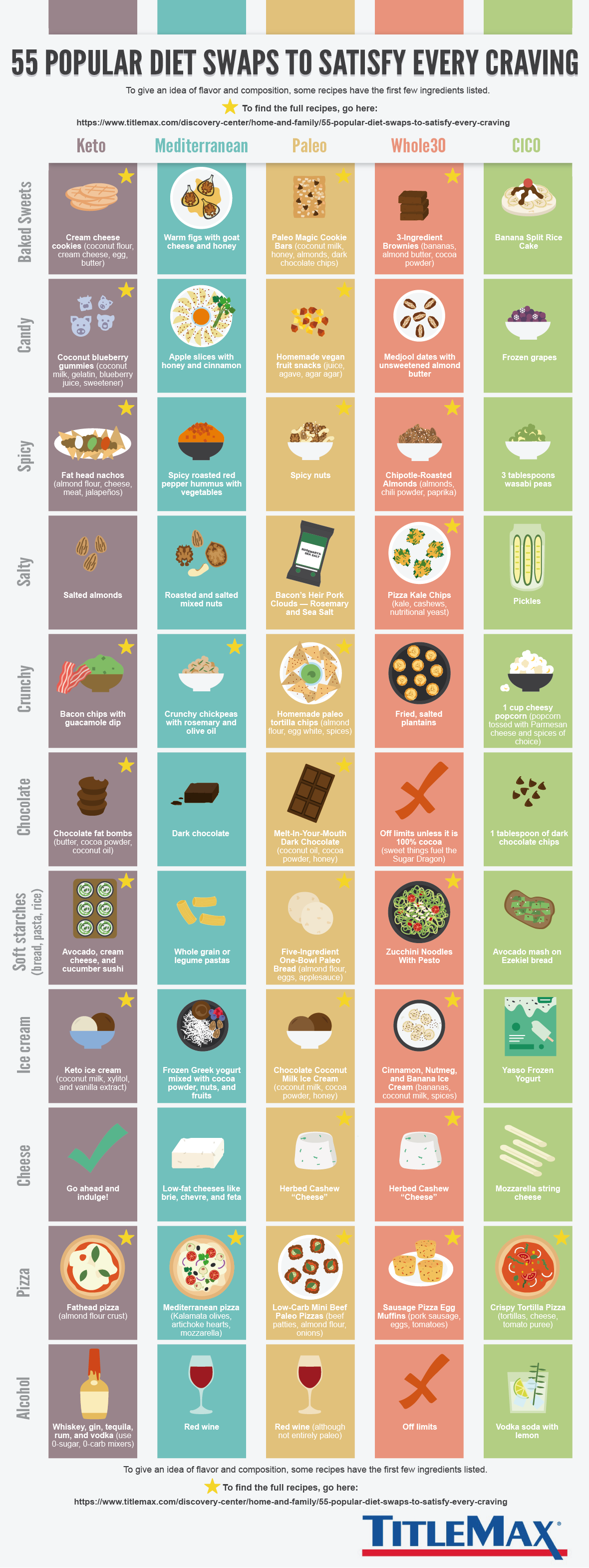 55 Popular Diet Swaps to Satisfy Every Craving