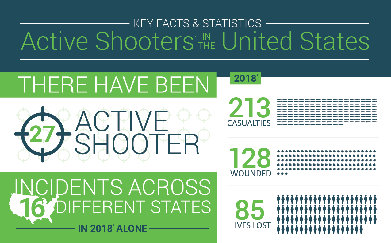 Active Shooters in the United States- Key Facts & Statistics 2018