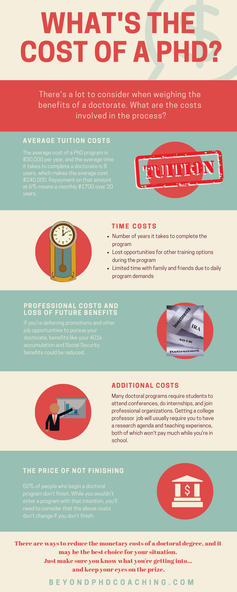 How Much Does a PhD Cost?