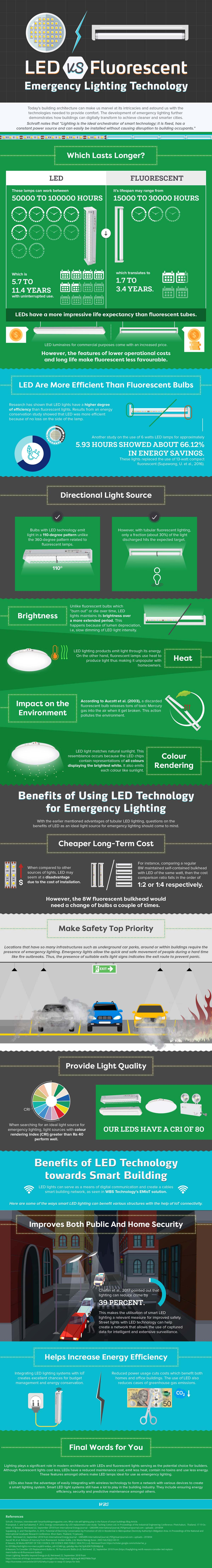 LED Vs Fluorescent Emergency Lighting Technology