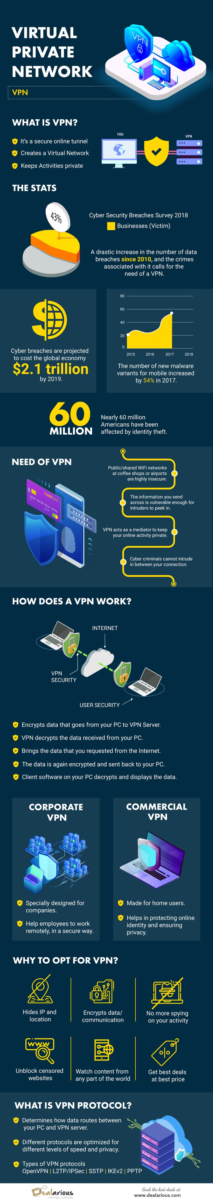 Everything You Need to Know About Virtual Private Network