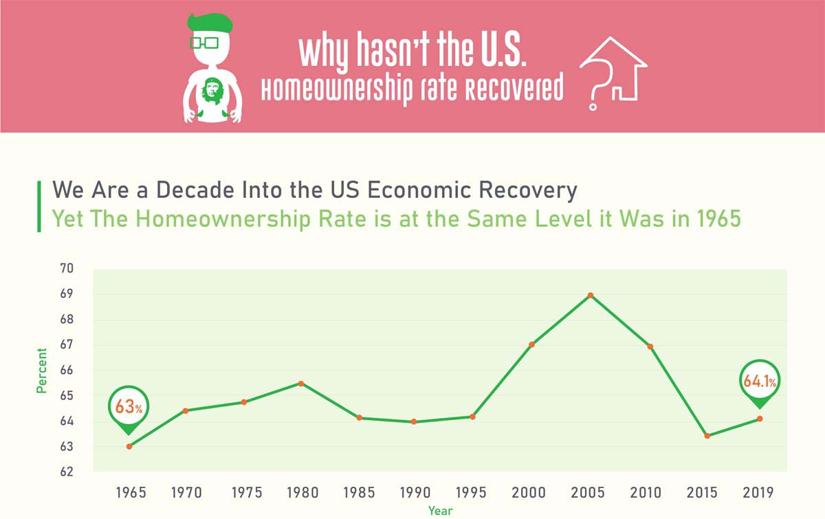 Why the United States Home-Ownership Rate Has Not Recovered