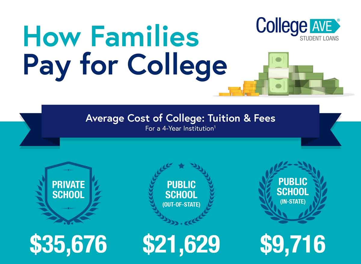 How Families Pay for College in 2019