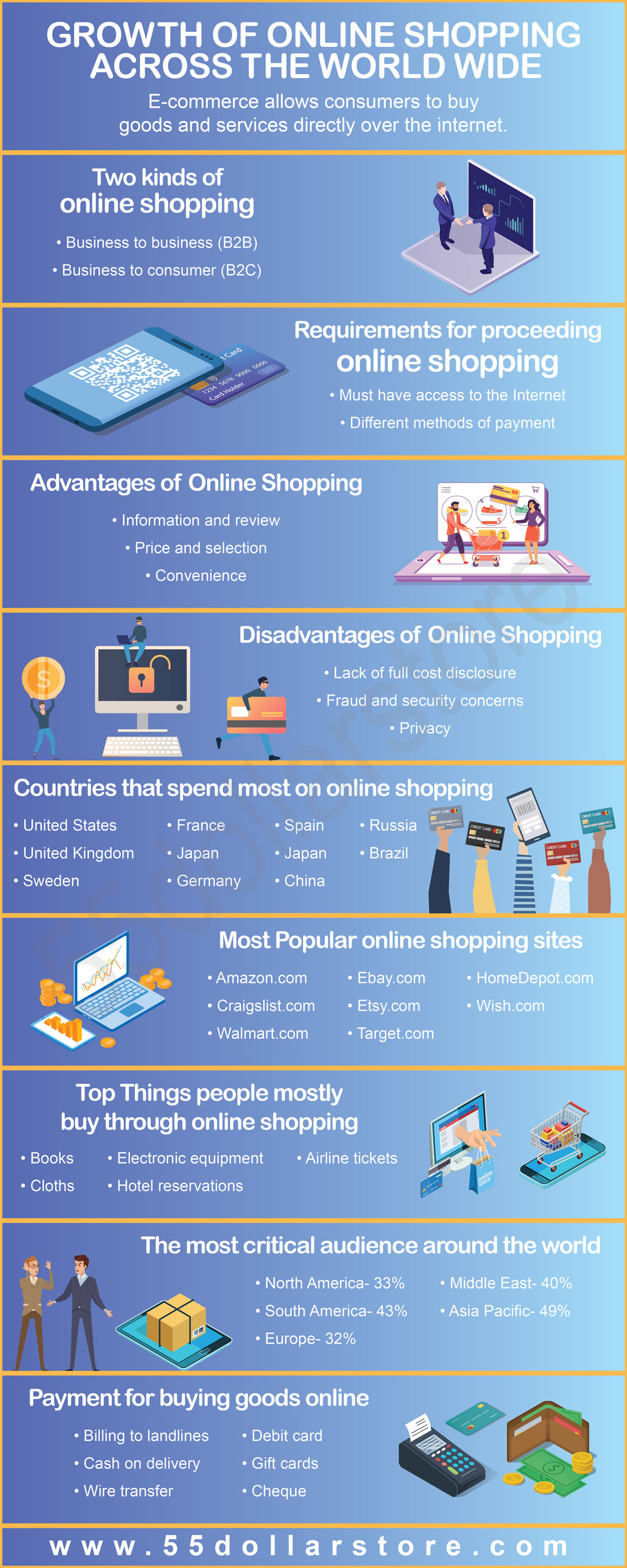 Impact of Online Shopping Across The World