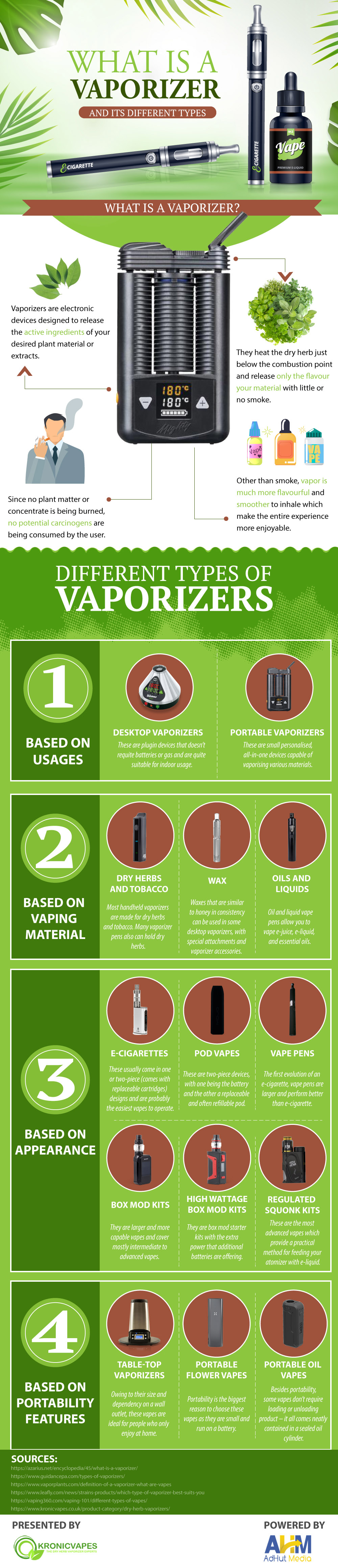 Understanding a Vaporizer and the Various Types Available