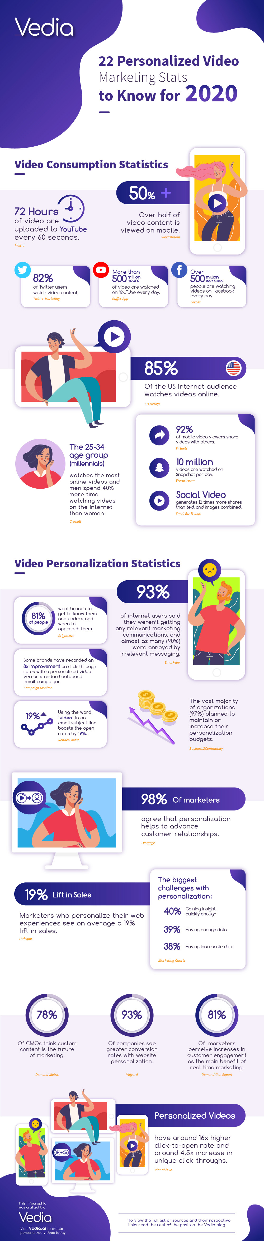 22 Personalized Video Marketing Stats to Know for 2020