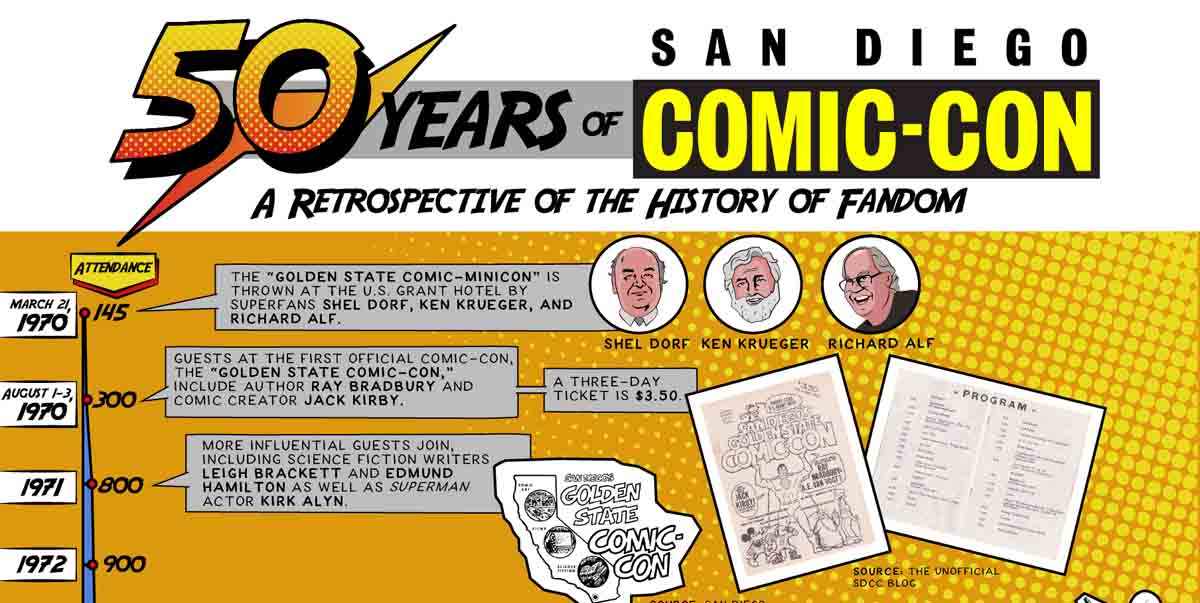 50 Years of San Diego Comic-Con