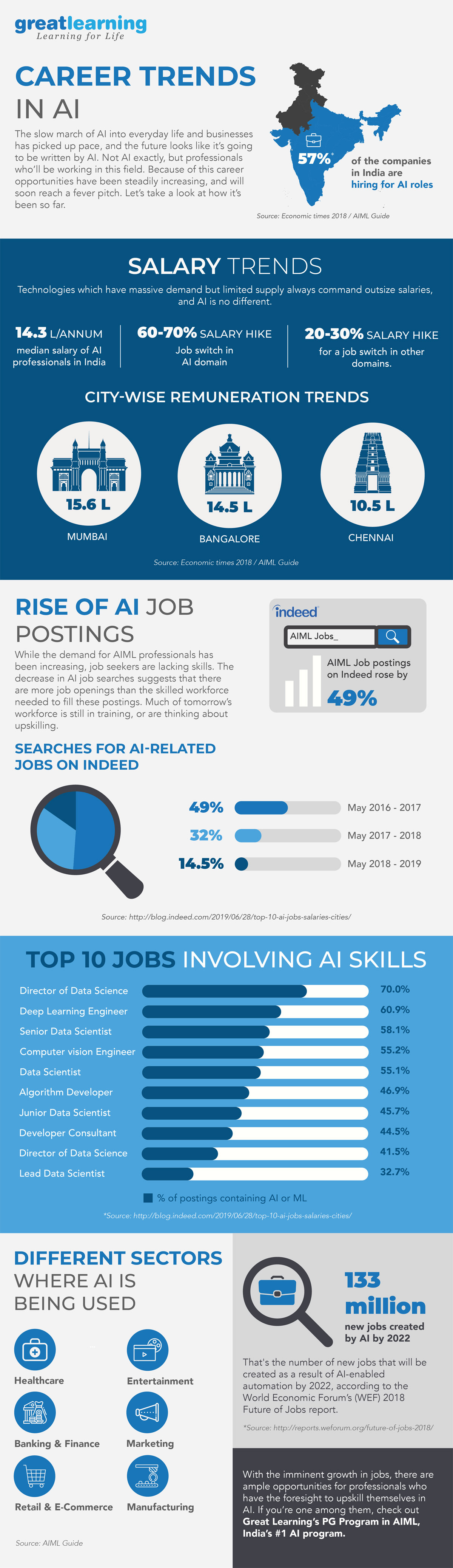Career Trends in Artificial Intelligence