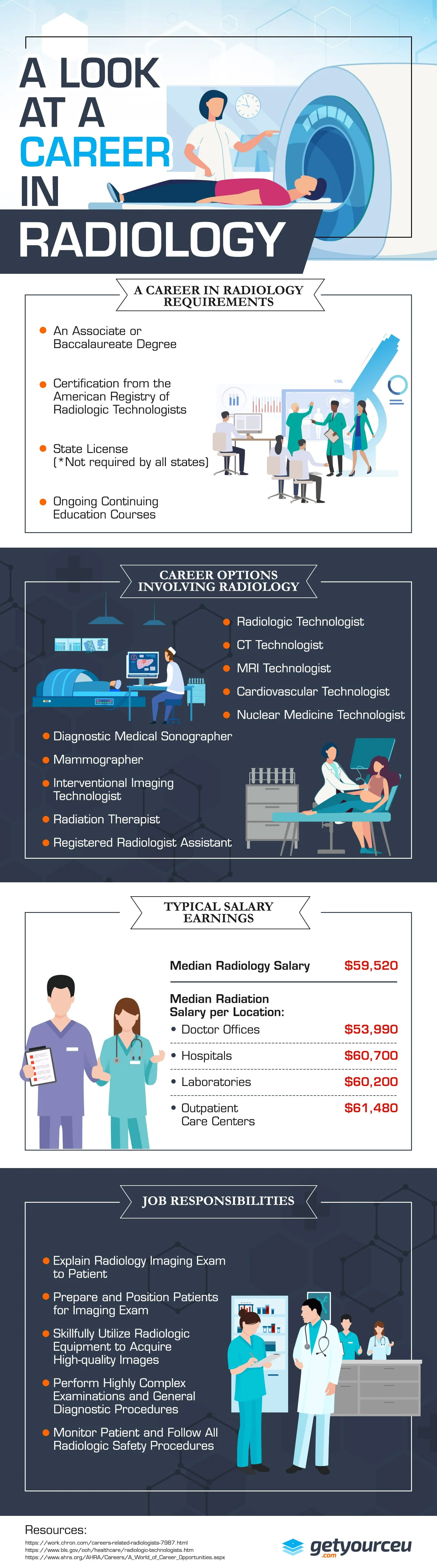 A Look at a Career in Radiology