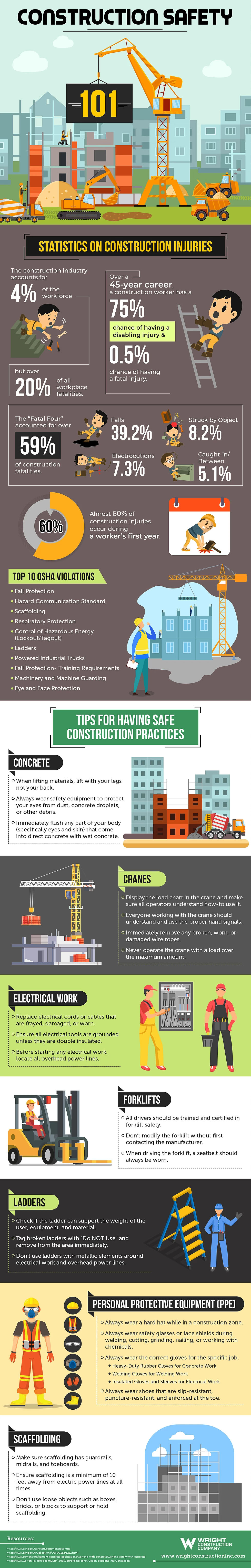 Construction Safety 101