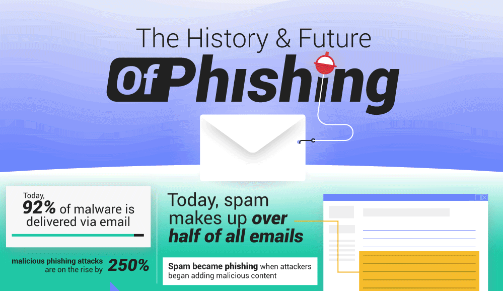 The History and Future of Phishing