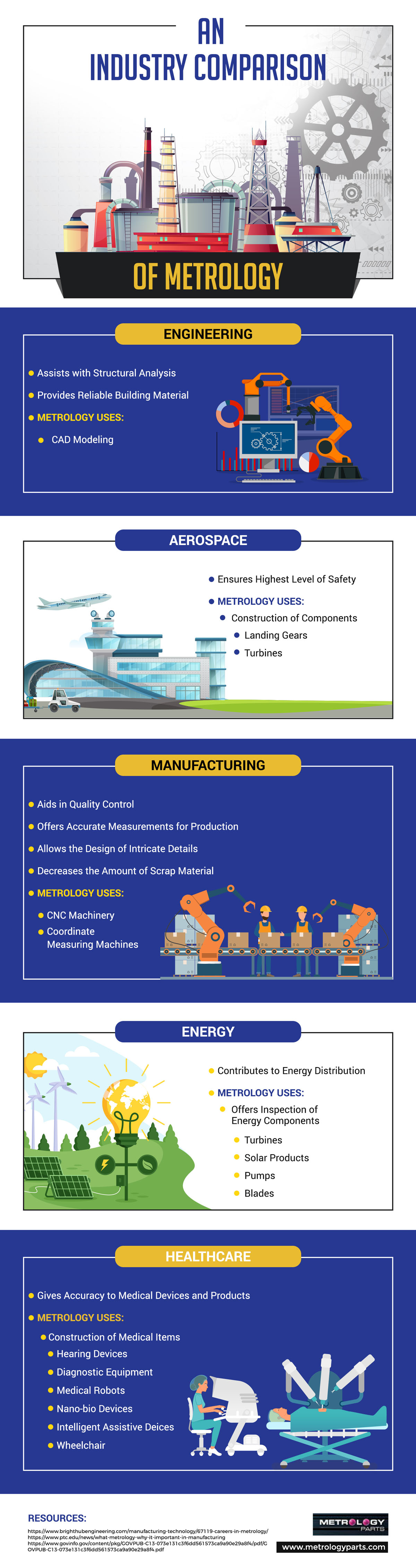 An Industry Comparison of Metrology