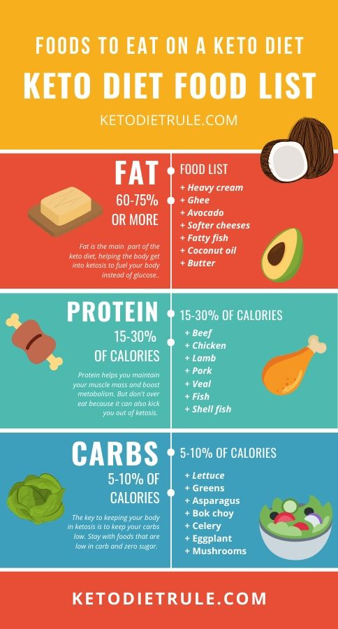 what cant i eat on keto diet