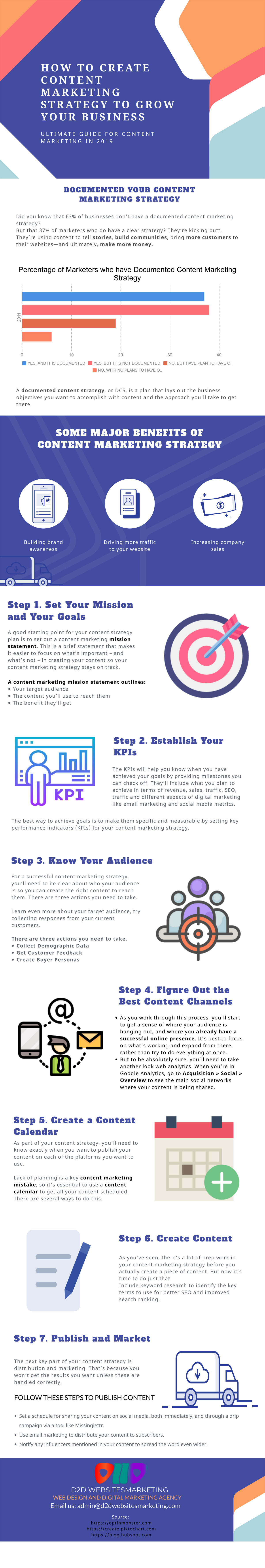 How to Create Content Marketing Strategies to Grow Your Business Online