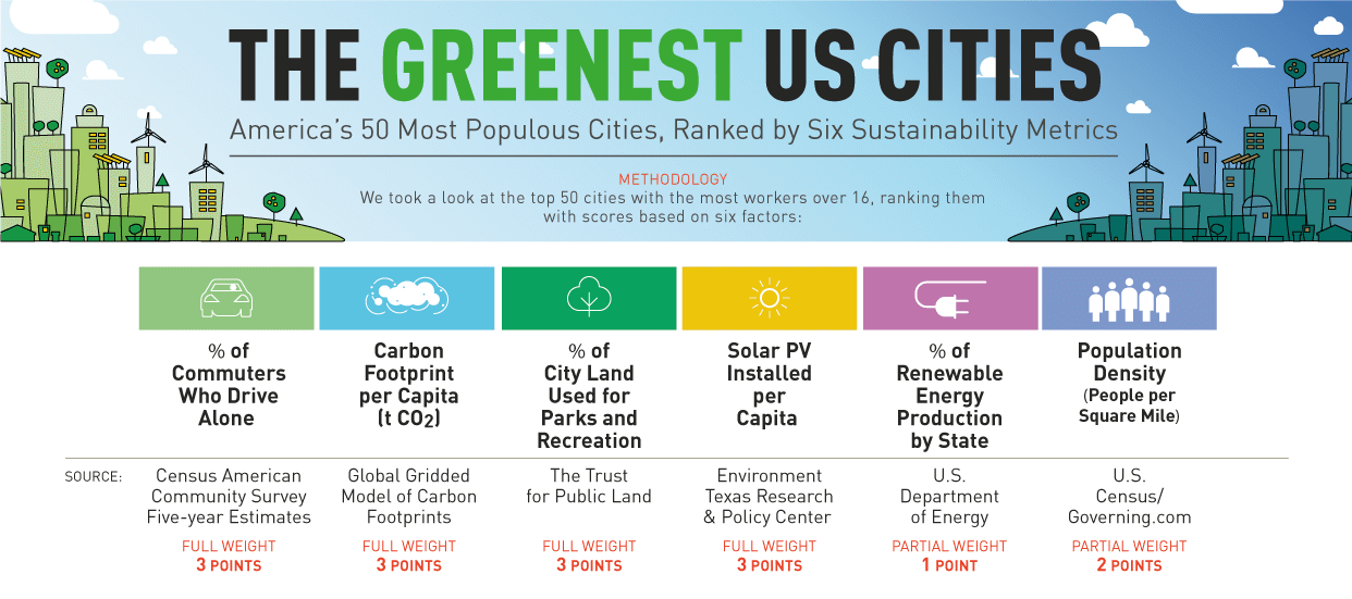 The Greenest Cities in the United States