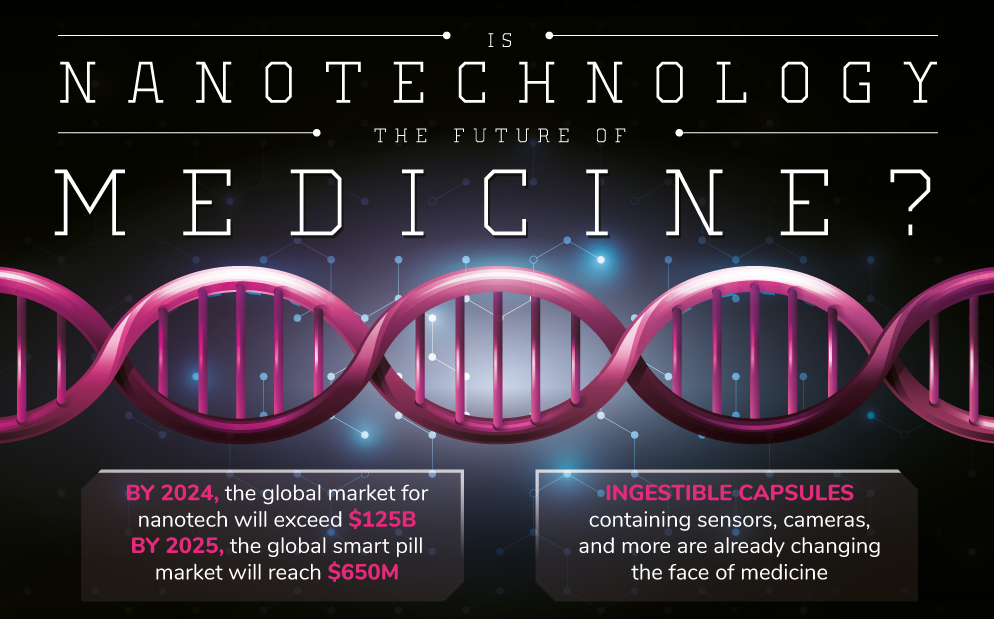 Is Nanotechnology The Future of Medicine